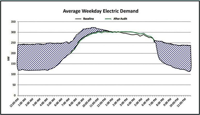 Interval Data Average Weekday Electric Demand