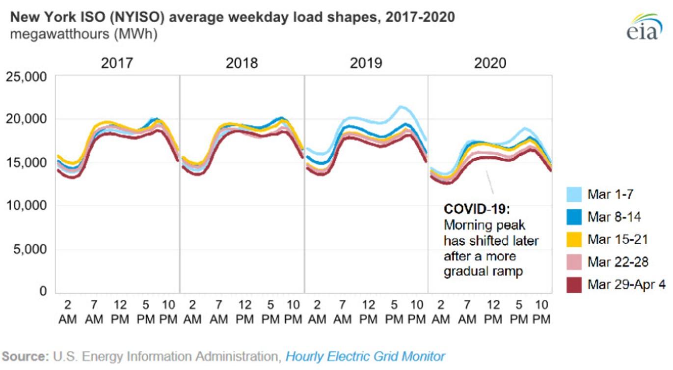 NYISO Average Weekday Load Shapes, 2017-2020