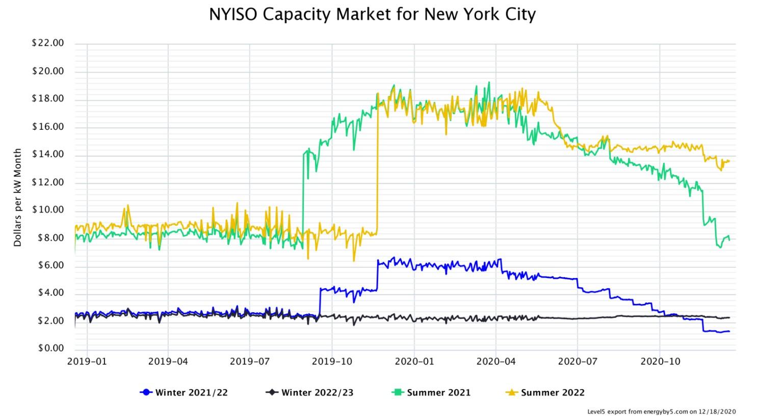 NYISO Capacity Market for New York City