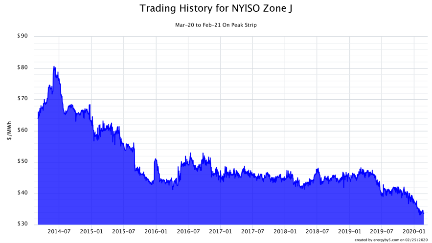 Trading History for NYISO Zone J