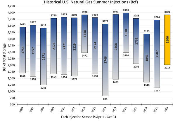 Historical US Natural Gas Summer Injections (Bcf)
