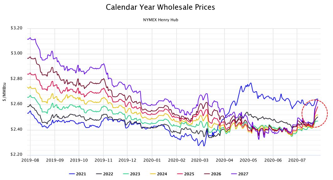 Calendar Year Wholesale Prices NYMEX Henry Hub