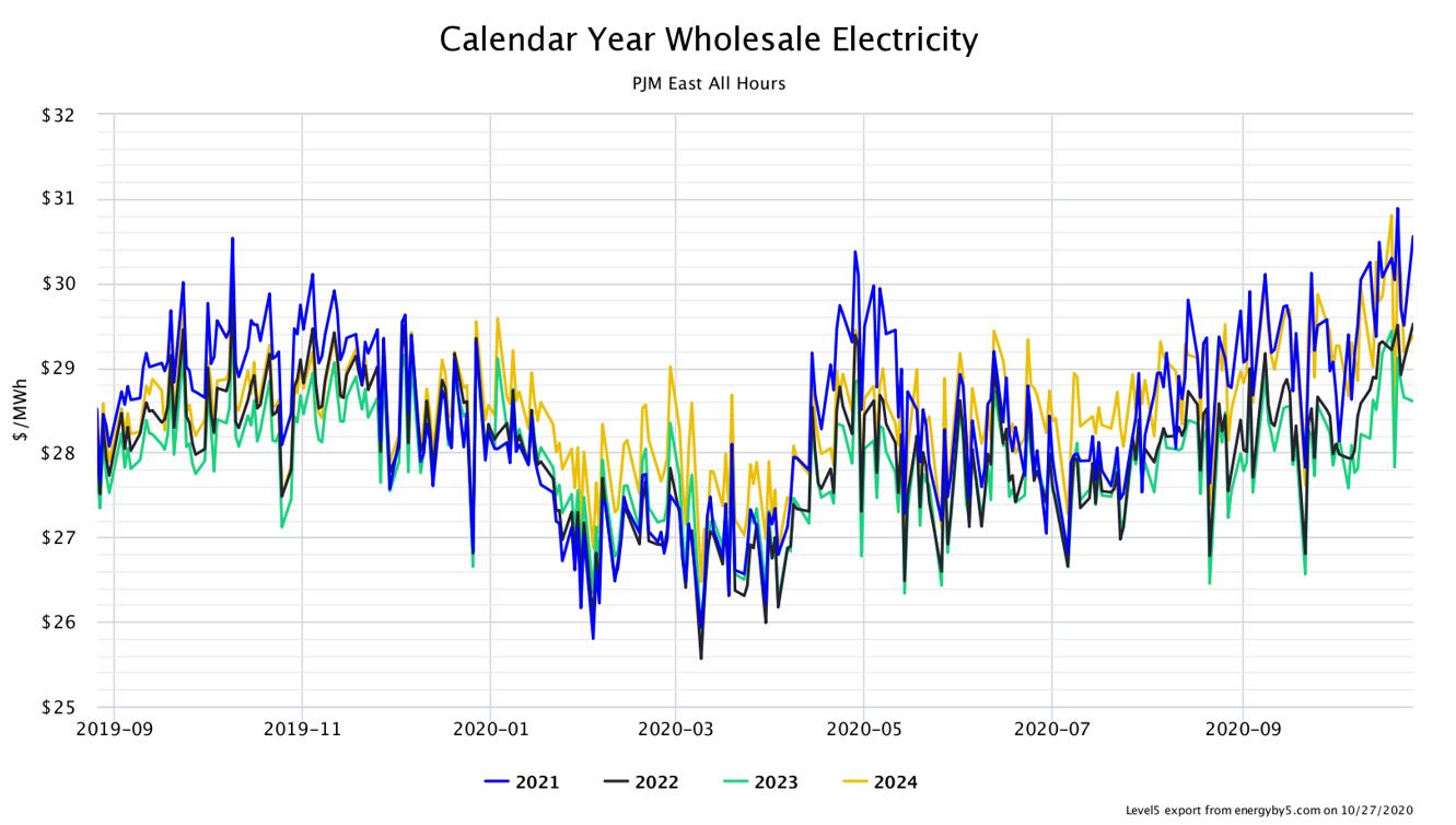 Calendar Year Wholesale Electricity PJM East