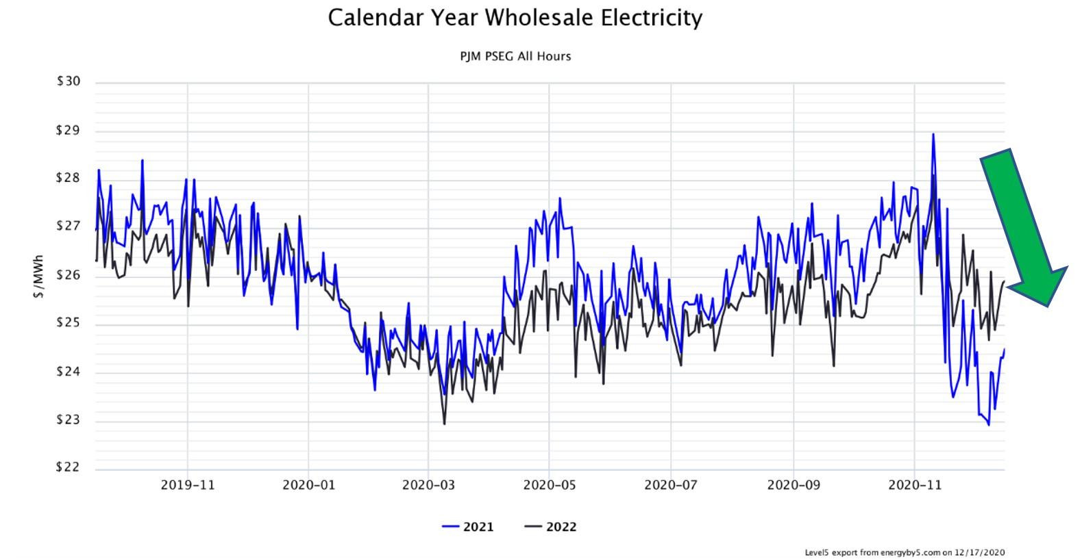 Calendar Year Wholesale Electricity PJM PSEG