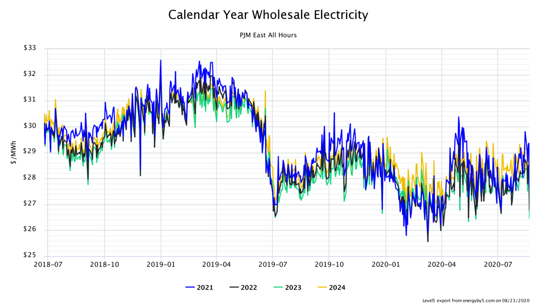 Figure 1: Calendar Year Wholesale Electricity PJM East All Hours, from5