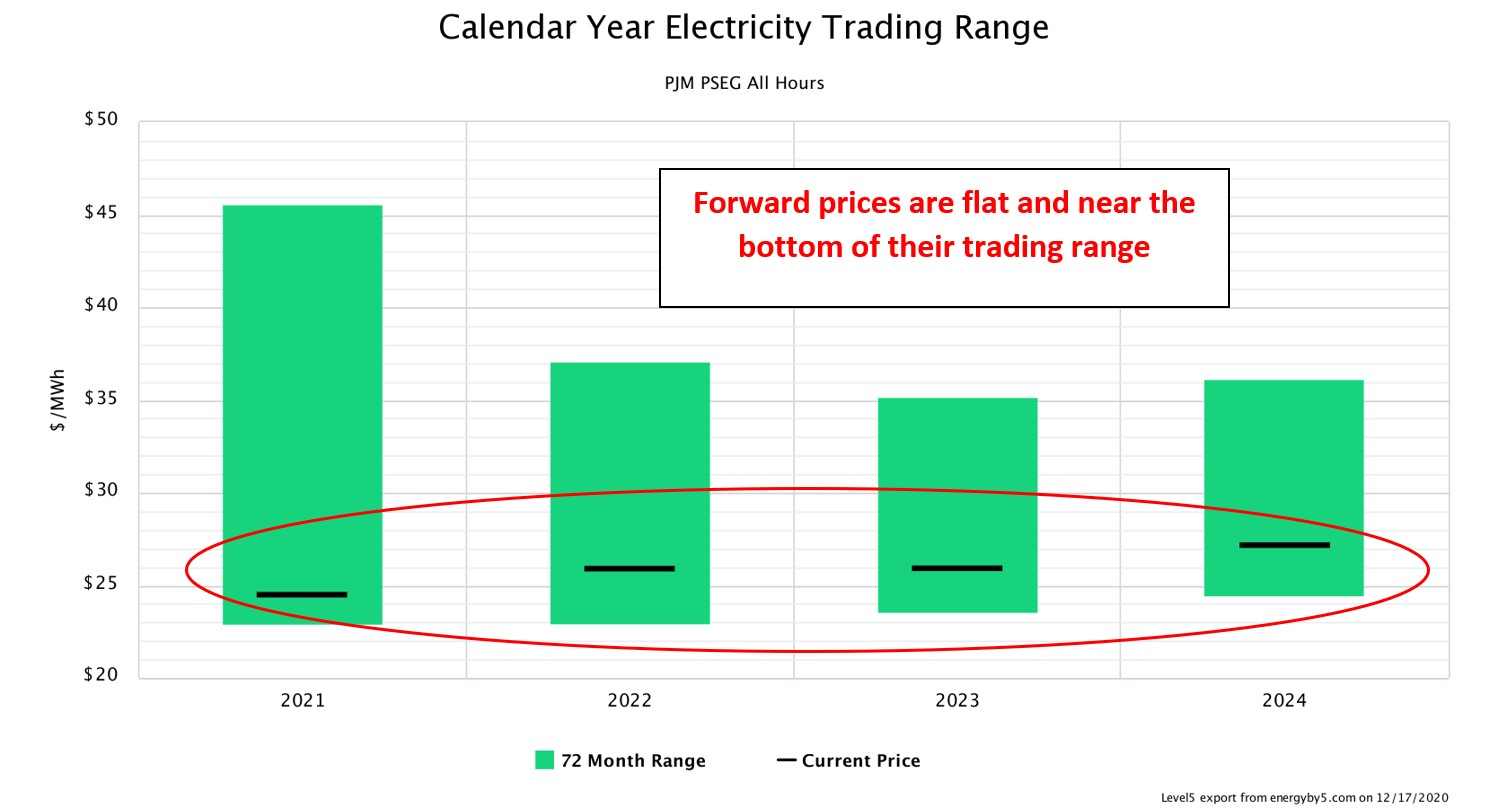 Calendar Year Electricity Trading Range PJM PSEG