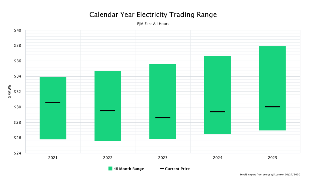 Calendar Year Electricity Trading Range PJM East