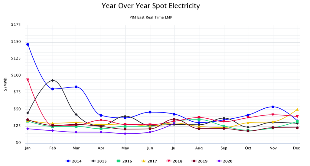 Year Over Year Spot Electricity PJM East Real Time LMP