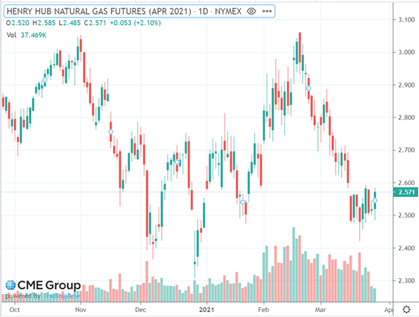 Henry Hub Natural Gas Futures