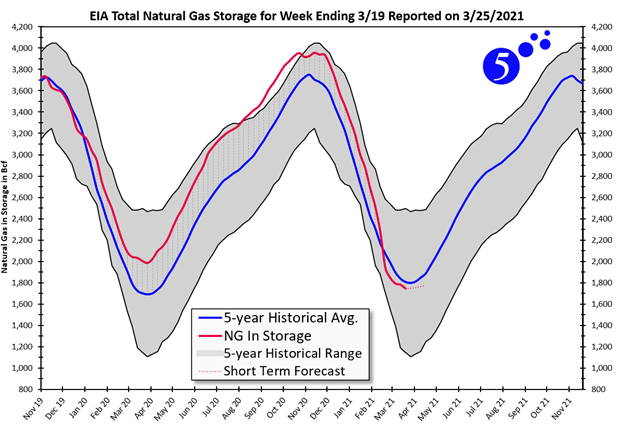 EIA Total Natural Gas Storage for Week Ending 3/19