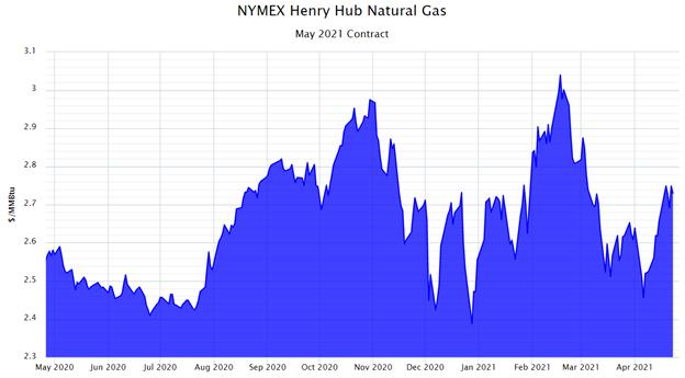 NYMEX Henry Hub Natural Gas May 2021