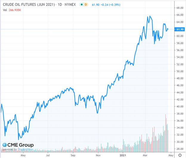 Crude Oil Futures (June 2021)