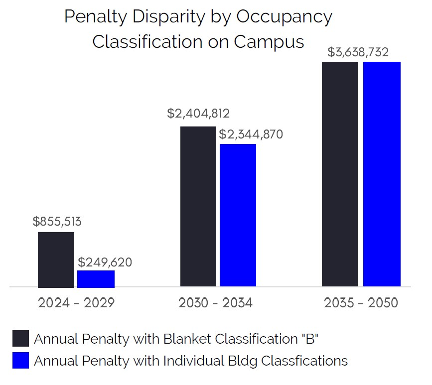 Penalty Disparity by Occupancy Classification on Campus