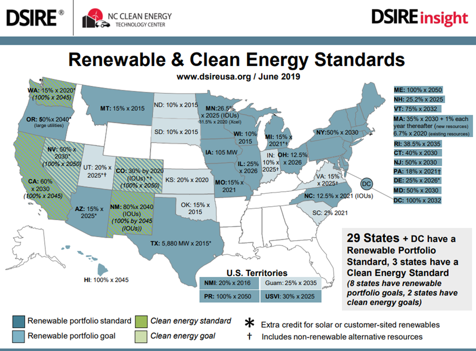 Rewable and Clean energy standards