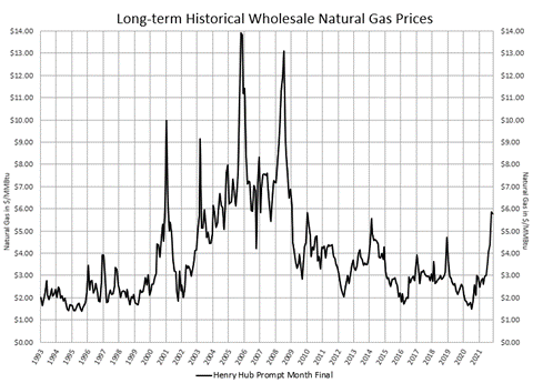 Long-term Historical Wholesale Natural Gas Prices