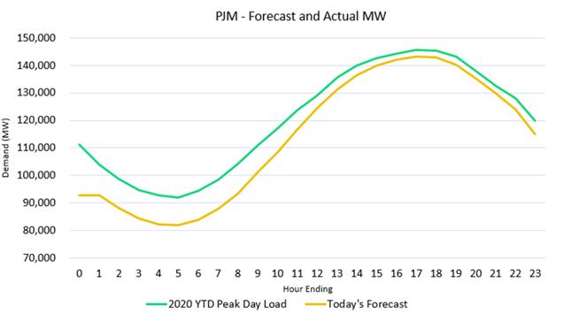 cp pjm chart