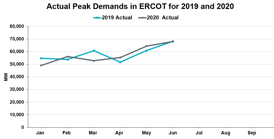 Actual Peak Demands in ERCOT for 2019 and 2020
