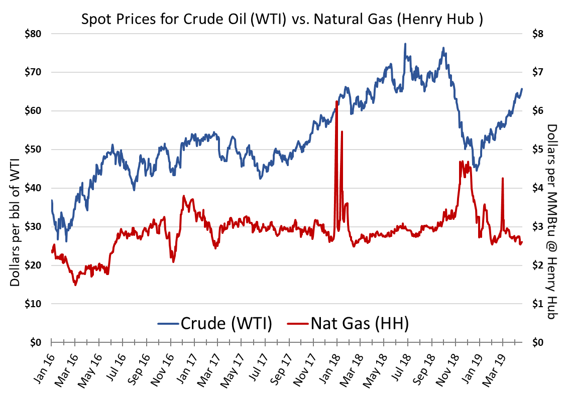 Spot Prices for Crude Oil vs Natural Gas